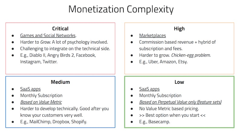 Monetization Comparison from Our Software Economics Lesson